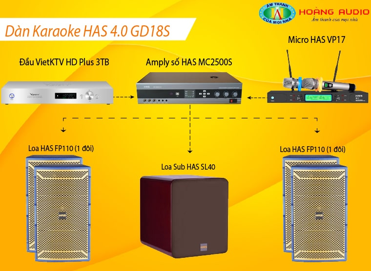 Đấu nối Dàn karaoke HAS 4.0 GD18S